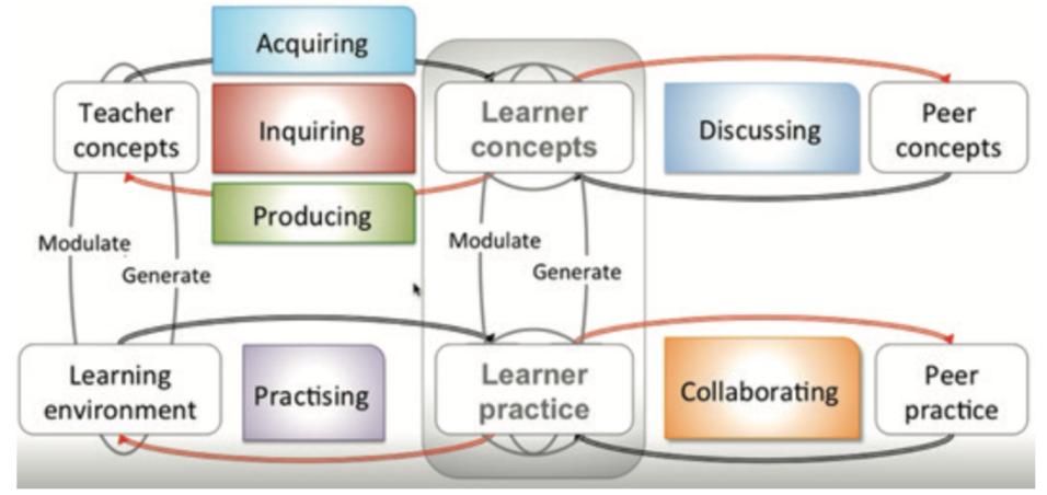 laurillard-framework