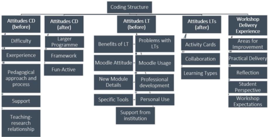 coding-hierarchy
